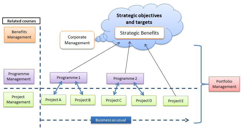 Strategic Objectives and Targets